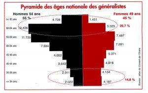 ob_1280ef_2015-pyramide-des-ages-des-généralistes 2015